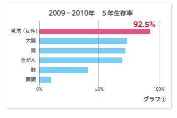 グラフ:2009-2010年 5年生存率
