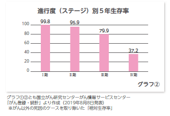 グラフ:進行度(ステージ)別5年生存率